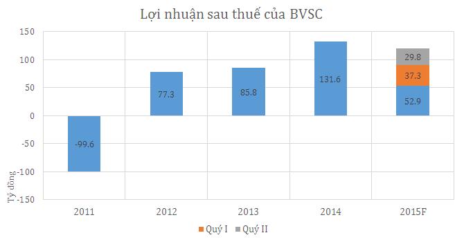 Chứng khoán Bảo Việt lãi gần 30 tỷ đồng trong quý II
