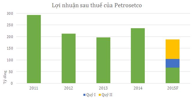 Petrosetco lãi ròng 121 tỷ 6 tháng, hoàn thành 64% kế hoạch năm