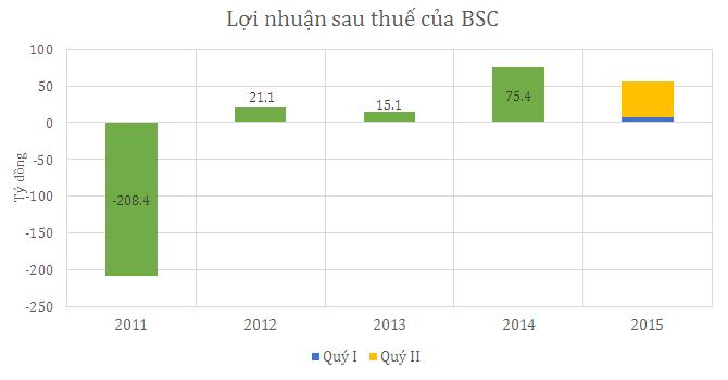 BSC báo lãi quý II gấp 4 lần cùng kỳ