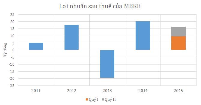 Chứng khoán Maybank Kim Eng lãi tăng vọt trong quý II