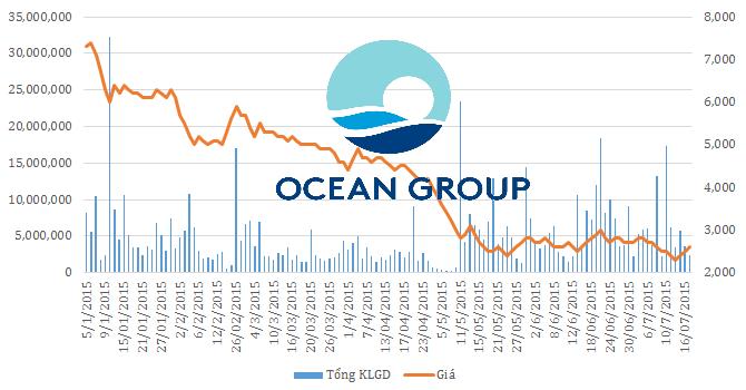 [Chân dung doanh nghiệp] Ocean Group còn gì để tồn tại?