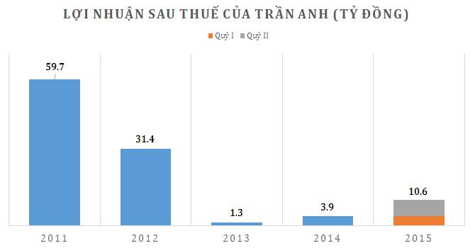 Trần Anh báo lãi tăng vọt, vượt 35% kế hoạch cả năm