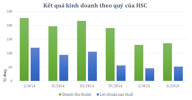HSC: 6 tháng lãi 98 tỷ, giảm 54% so với cùng kỳ