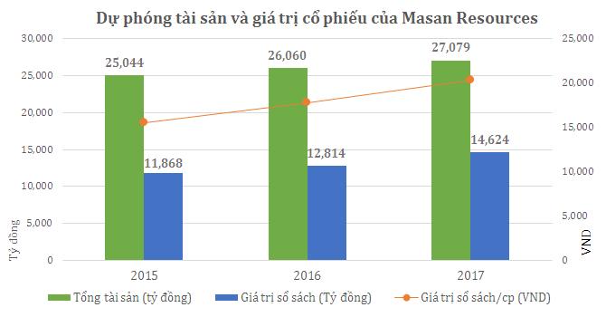 Giá nào cho cổ phiếu của Masan Resources?
