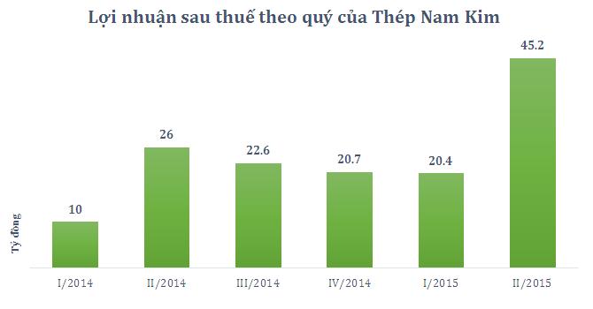 Giá vốn giảm, Thép Nam Kim báo lãi tăng mạnh quý II