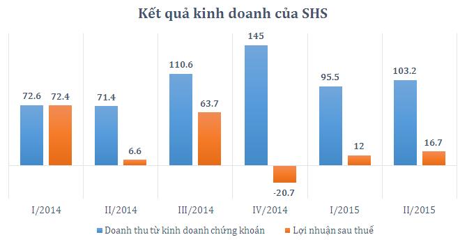 SHS lãi quý II tăng mạnh, vẫn chỉ mới hoàn thành 12% kế hoạch năm