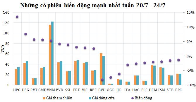 [Cổ phiếu nổi bật tuần] Điểm sáng HPG