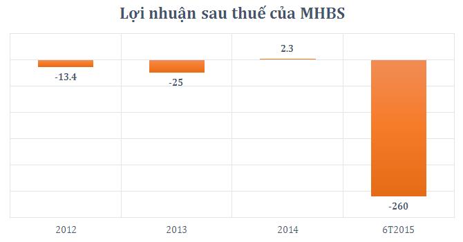 Quý II, MHBS lỗ lớn nhất lịch sử hoạt động