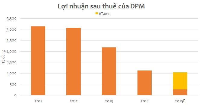 DPM lãi 785 tỷ đồng trong 6 tháng
