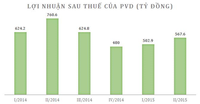 PVD lãi 567 tỷ quý II, giảm 25% so với cùng kỳ