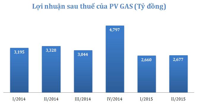 Những con số nghìn tỷ của PV GAS