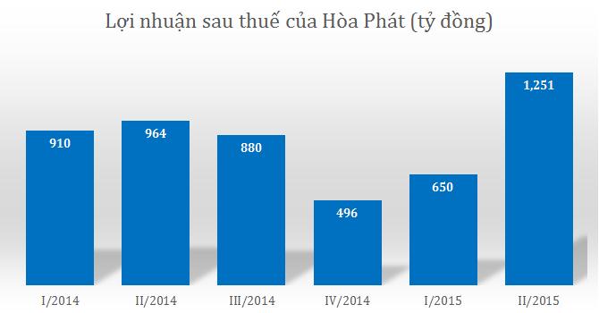 Hòa Phát lãi hơn 1.900 tỷ trong nửa đầu năm 2015