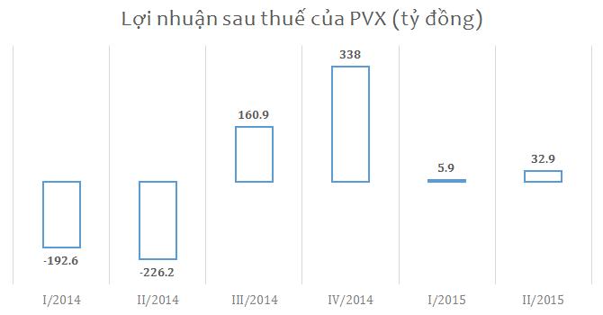 PVX lãi gần 40 tỷ trong 6 tháng