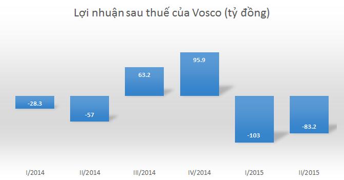 Vosco đã lỗ hơn 186 tỷ đồng