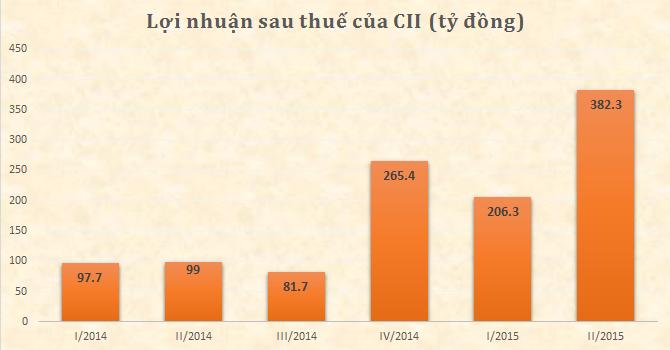 CII báo lãi ròng hơn 729 tỷ trong 6 tháng