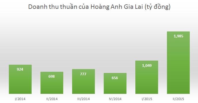Hoàng Anh Gia Lai: Doanh thu quý II tăng lên gần 2.000 tỷ nhờ bán bò