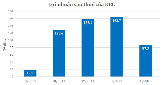 KBC: Lãi 6 tháng hơn 251 tỷ, gấp 10 lần cùng kỳ