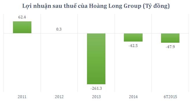 Hoàng Long Group có thể lỗ nặng hơn