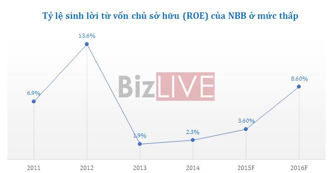 """Bớt gánh nặng tài chính, NBB vẫn nằm trong nhóm """"hoài nghi"""""""