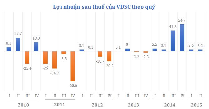 Con đường gian nan tăng vốn của Chứng khoán Rồng Việt