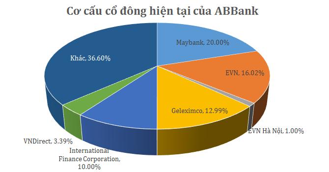 EVN đấu giá toàn bộ cổ phần tại ABBank