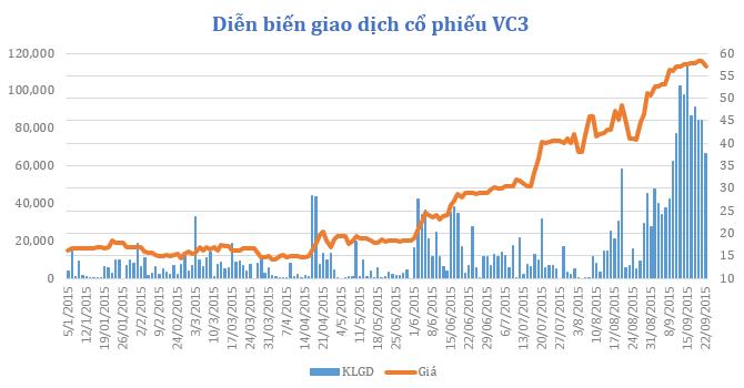 Đằng sau việc leo giá chóng mặt của cổ phiếu VC3