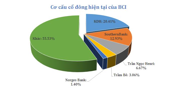 Chuyện gì đang xảy ra ở BCI?