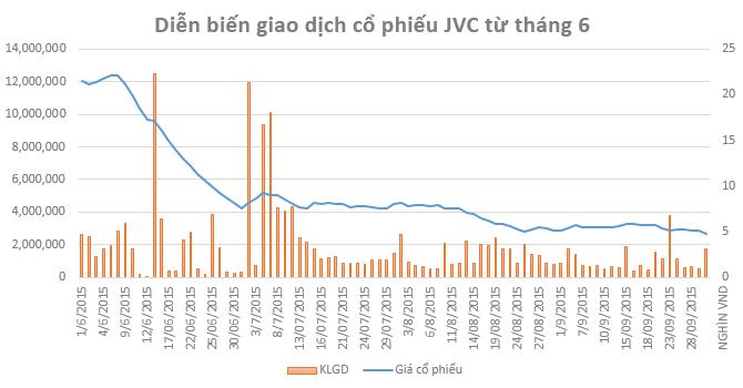 Sai lầm lớn nhất của JVC