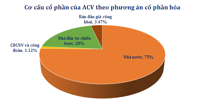 Thủ tướng chính thức duyệt phương án cổ phần hóa ACV