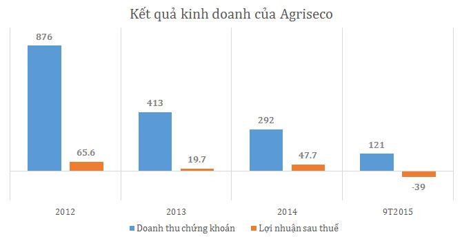 Agriseco tiếp tục lỗ hơn 26 tỷ trong quý III