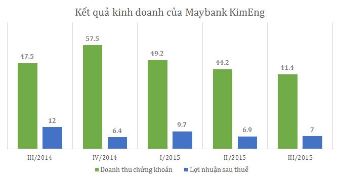 Maybank KimEng chỉ lãi 7 tỷ đồng trong quý III