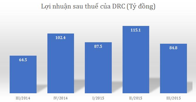 Cao su Đà Nẵng lãi ròng 288 tỷ, hoàn thành 81% kế hoạch năm