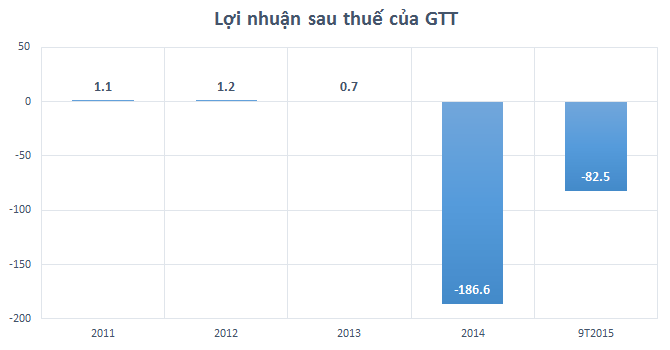 Thuận Thảo tiếp tục lỗ 25 tỷ quý III