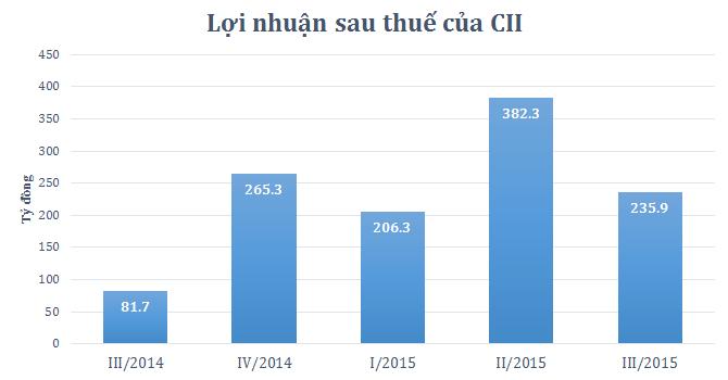 CII lãi 824 tỷ trong 9 tháng, gấp 3 lần cùng kỳ