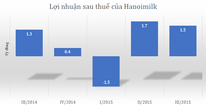 Hanoimilk lãi 1,5 tỷ quý III