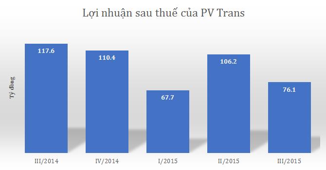PV Trans: Lỗ tỷ giá 80 tỷ quý III, lợi nhuận ròng giảm 12%