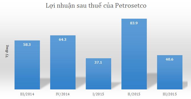 Petrosetco lãi quý III giảm mạnh, vẫn hoàn thành 86% kế hoạch năm