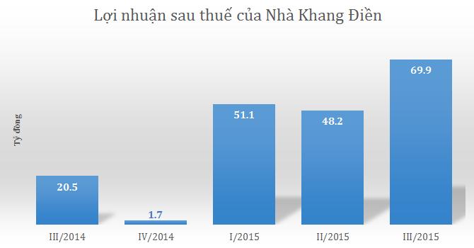 Nhà Khang Điền báo lãi 70 tỷ quý III, hàng tồn kho tăng 57%