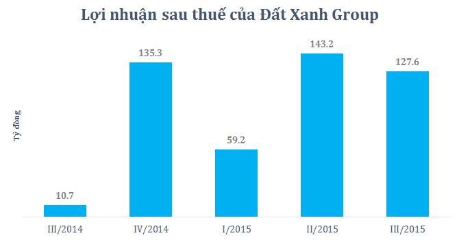 Đất Xanh Group: Doanh thu tăng mạnh, vượt 35% kế hoạch lợi nhuận năm