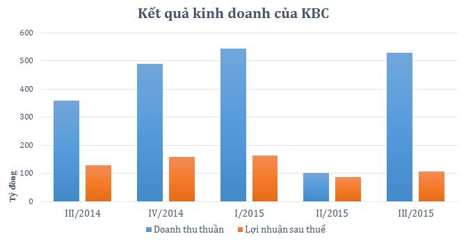 KBC: Chi phí đền bù tăng, lãi ròng quý III đạt 102 tỷ đồng