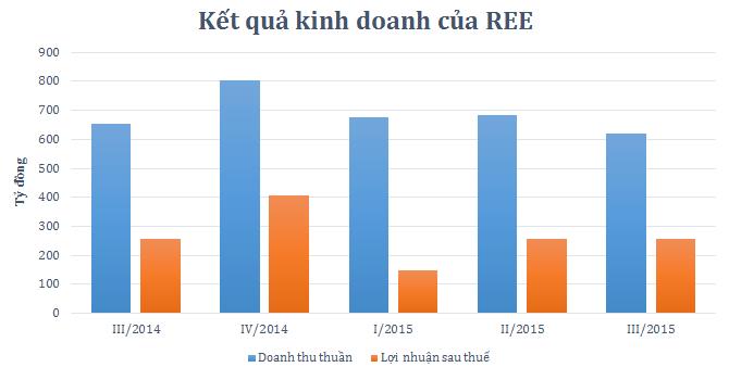 REE lãi 617 tỷ trong 9 tháng, mới hoàn thành 65% kế hoạch năm