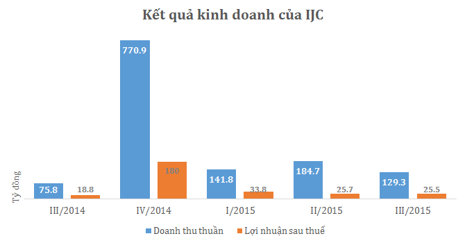 IJC: Doanh thu bất động sản tăng mạnh, vẫn chỉ hoàn thành 33% kế hoạch năm