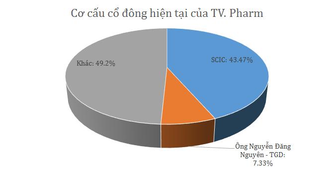 SCIC bán trọn lô 43% cổ phần TV. Pharm giá tối thiểu 215 tỷ đồng