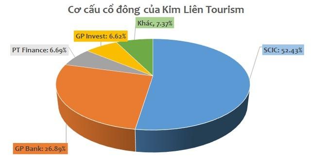 REE đăng ký mua trọn lô 52% cổ phần Du lịch Kim Liên