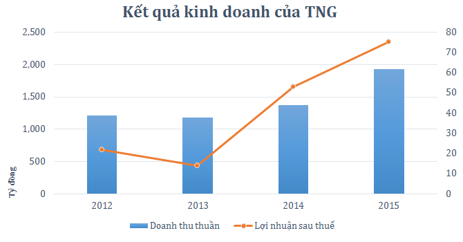 Dệt may TNG: Lợi nhuận tăng mạnh lên 75 tỷ đồng
