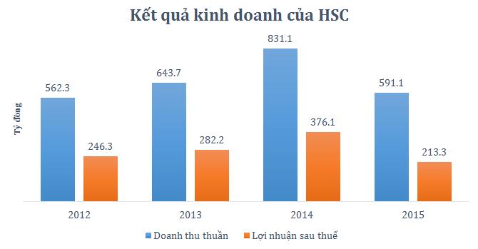 HSC: Doanh thu, lợi nhuận giảm mạnh, chỉ hoàn thành 65% kế hoạch năm