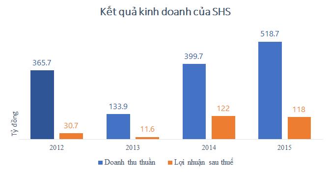 SHS: Doanh thu tăng mạnh, cả năm lãi ròng 118 tỷ đồng