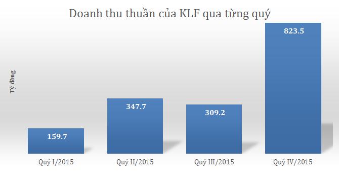 KLF: Mạnh tay mở rộng quy mô, doanh thu 2015 tăng trưởng vượt bậc