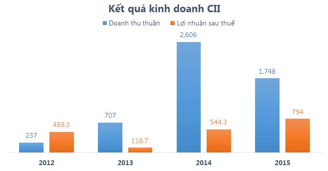 CII quý IV lỗ ròng hơn 63 tỷ, vẫn vượt 45% kế hoạch năm
