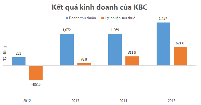 KBC lãi hơn 621 tỷ đồng năm 2015